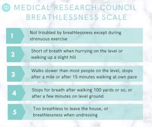 MRC breathlessness scale
